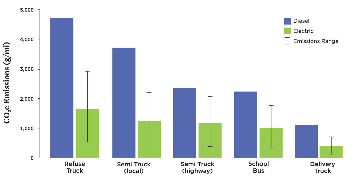 Life Cycle Global Warming Emissions for Different Heavy-Duty Electric Vehicles on the Average US Grid