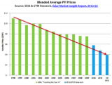 blended_average_solar_prices