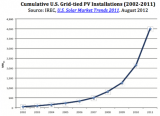 cumulative_us_solar_pv_installations