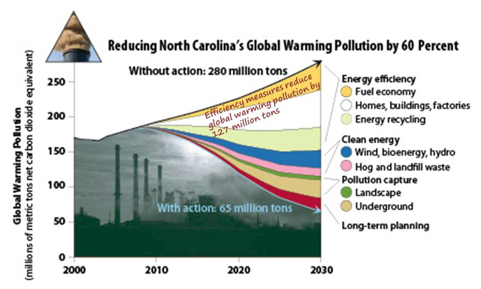 Graph: Reducing North Carolina's Global Warming Pollution by 60 Percent
